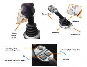Multifunkčný joystick